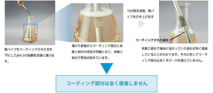 酸テスト エシュロン 撥水 ガラスコーティング 東京 台東区
