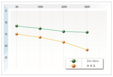 zen-xero 比較 エシュロン 撥水 ガラスコーティング 東京 台東区